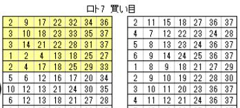 ロト7アタッカー・ロト7買い目.PNG